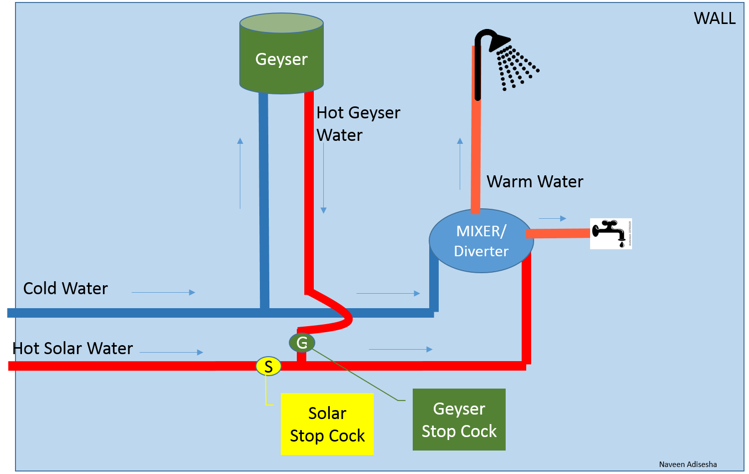 Solar And Geyser Plumbing Drawing For Bathrooms Naveen Adisesha
